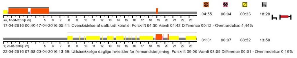 Analyse og opbevaring rapport tachograf